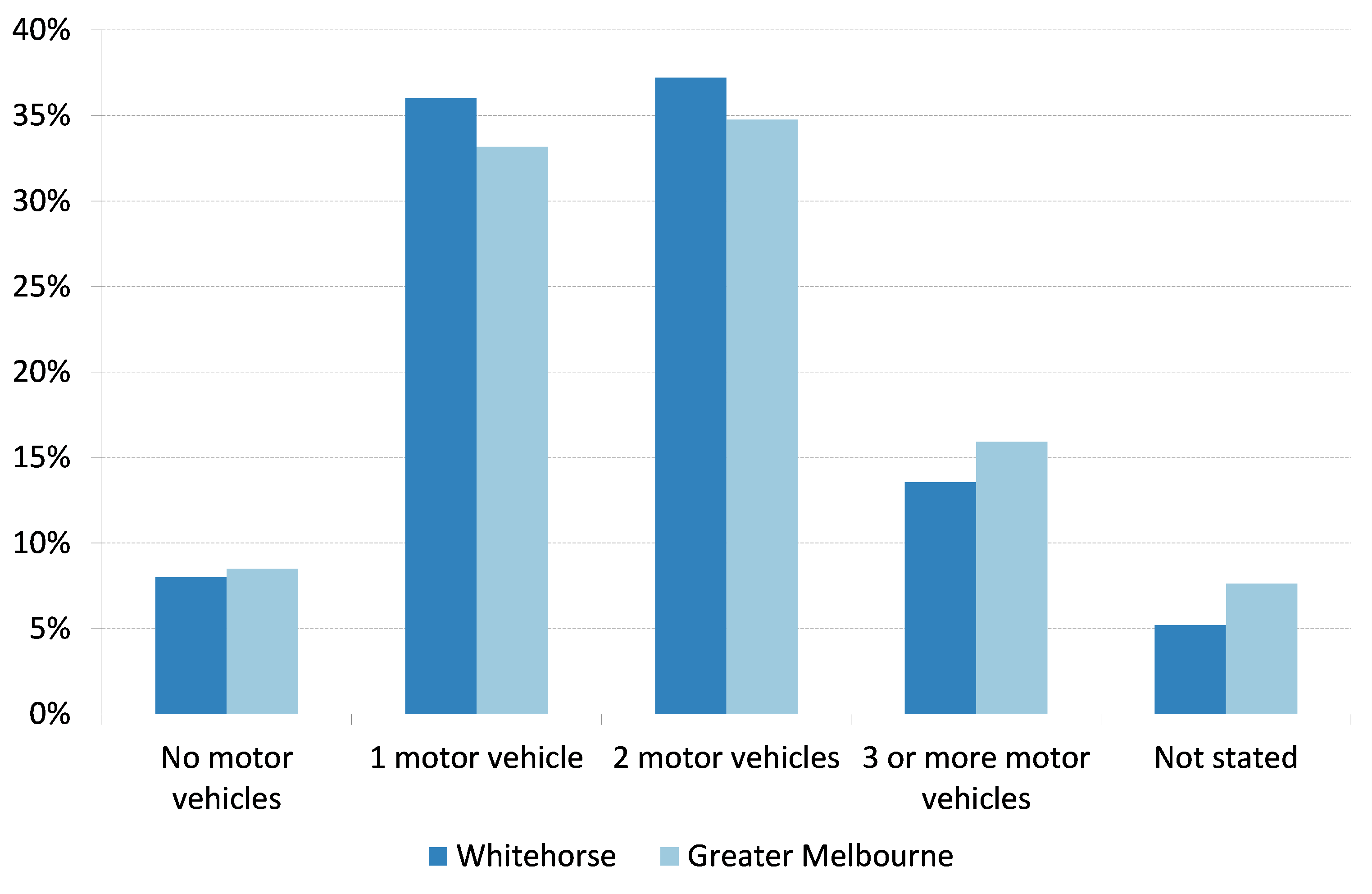 Figure 1 Car ownership