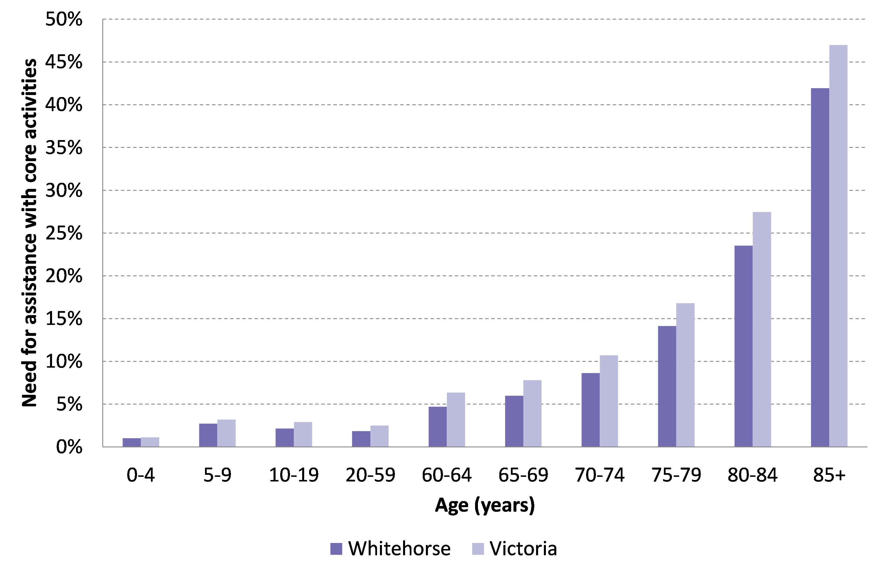 Figure 1 Percentage of disability by age group in Whitehorse and Victoria