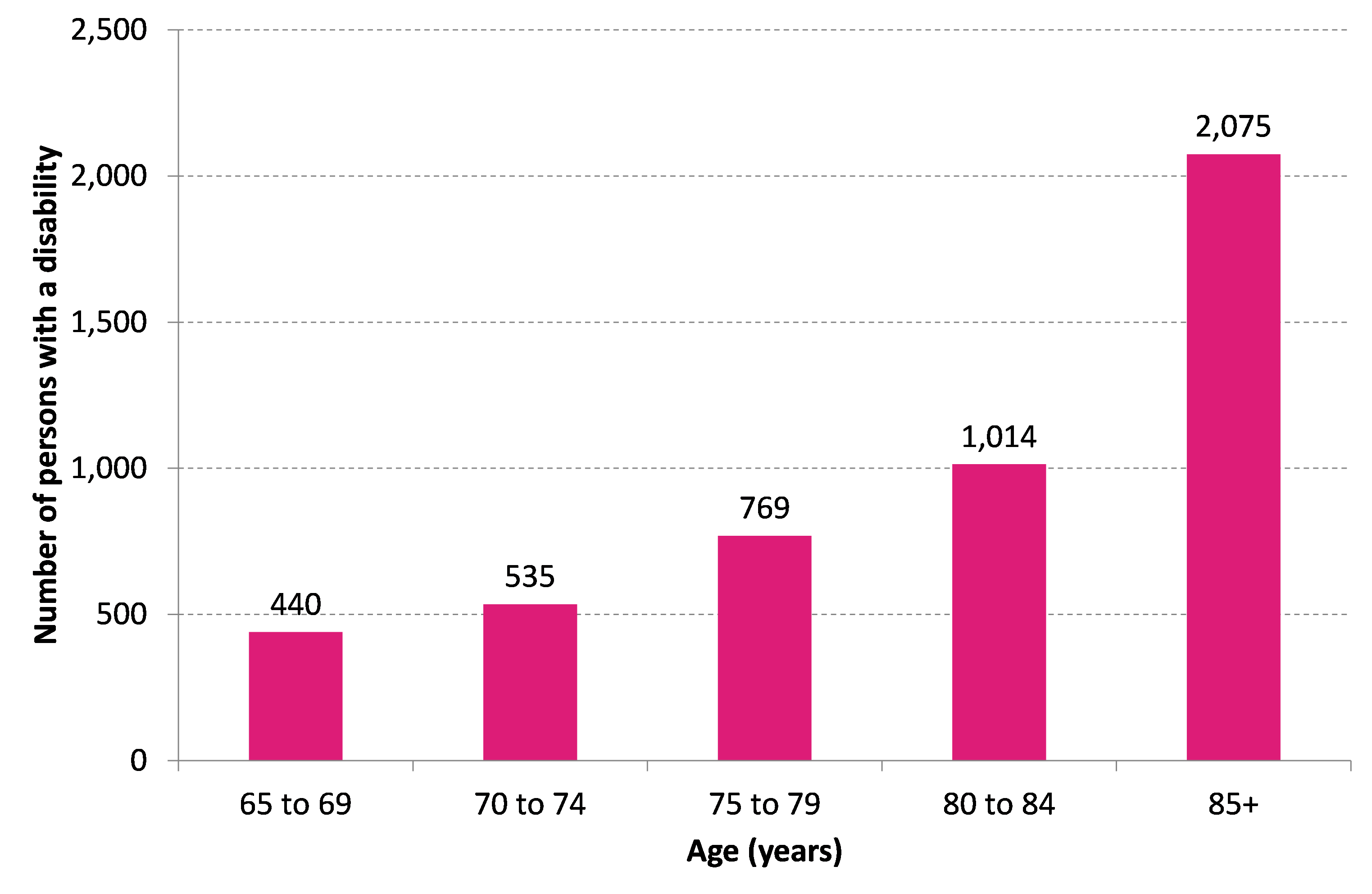 Figure 3 Number of persons with a disability, by age