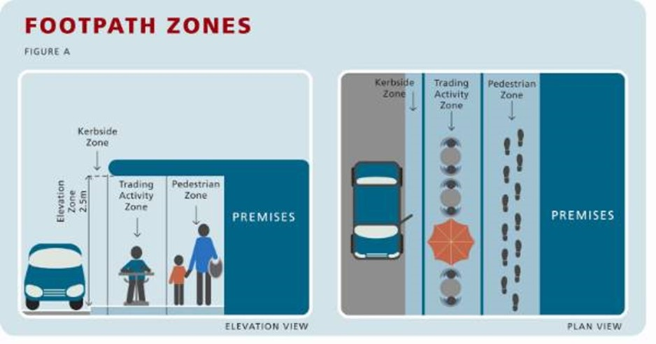 Diagram displaying information about footpath trading zones