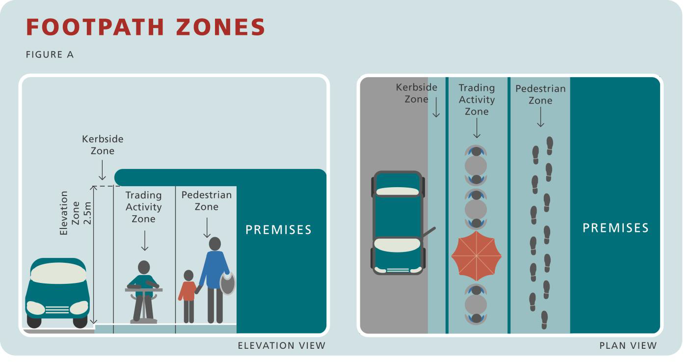 Footpath Zones Figure A